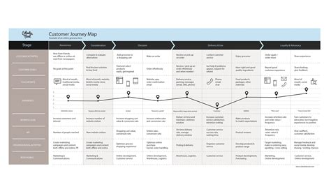 journey map template why and how to create a customer journey map