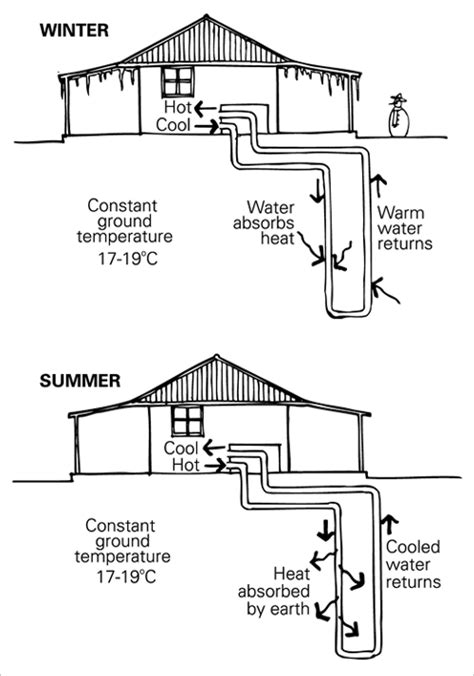how to keep room cold in summer heating and cooling yourhome