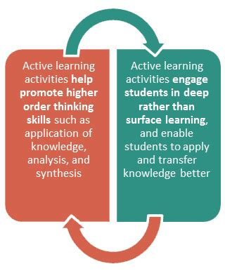 Active Learning what is active learning