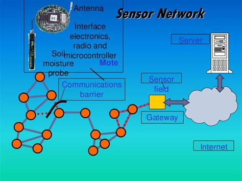 wireless sensor networks thesis topics thesis on wireless sensor networks pdf