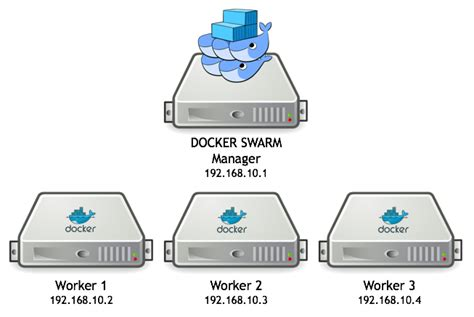 docker cluster tutorial easy postgresql cluster recipe using docker 1 12 and swarm