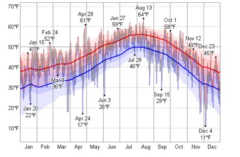 comfortable dew point historical weather for 1992 in seattle washington usa