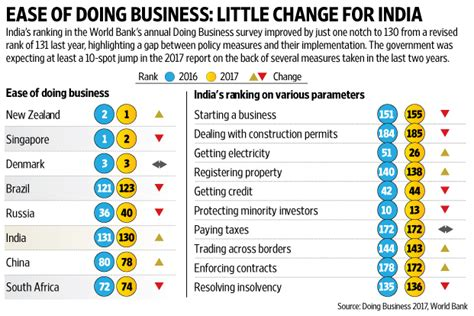 Mba School Rankings 2015 India by Why India Fared Badly In World Bank S Doing Business