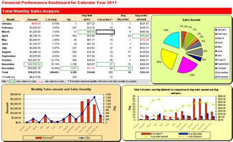 News Report Exle by Excel Dashboard Quickbooks Monthly Sales Report Forecast