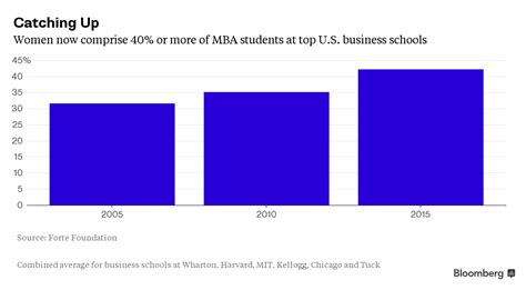 Top Mba Programs In The United States 2015 by Which Top Business Schools The Most Students
