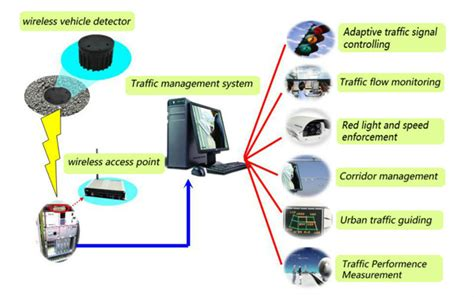 intelligent traffic lights system wireless zigbee smart traffic light system with