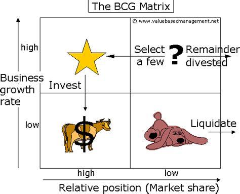 boston matrix adalah info sekitar sejarah bcg