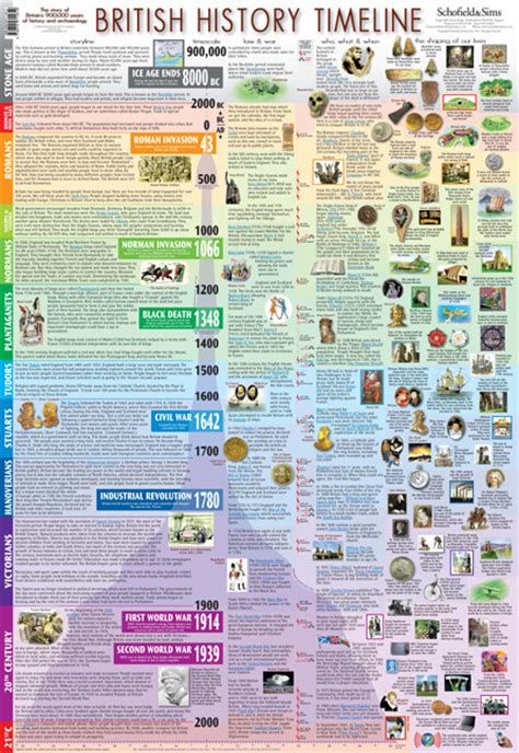 the american history timeline book 2 1870sã present history timeline posters at schofield and sims