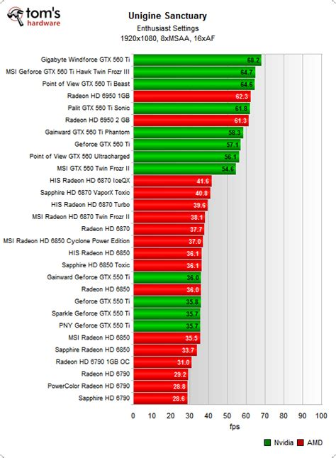 graphics card bench benchmark results synthetics tom s graphics card guide 32 mid range cards benchmarked
