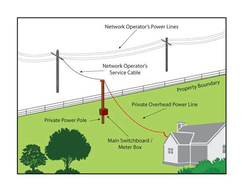 electric pole diagram power poles and lines are your responsibility
