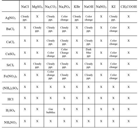 Gas Forming Reactions Worksheet