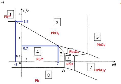 diagram pourbaix the pourbaix diagram of lead for concentrations in