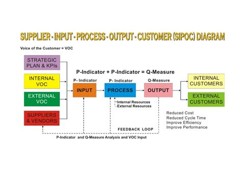 Sipoc Block Diagram 9 3 09 Sipoc Pdf