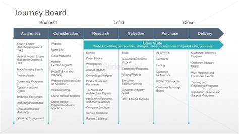 customer journey powerpoint diagram slidemodel