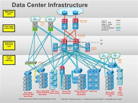 network design definition data center infrastructurewan edge layer