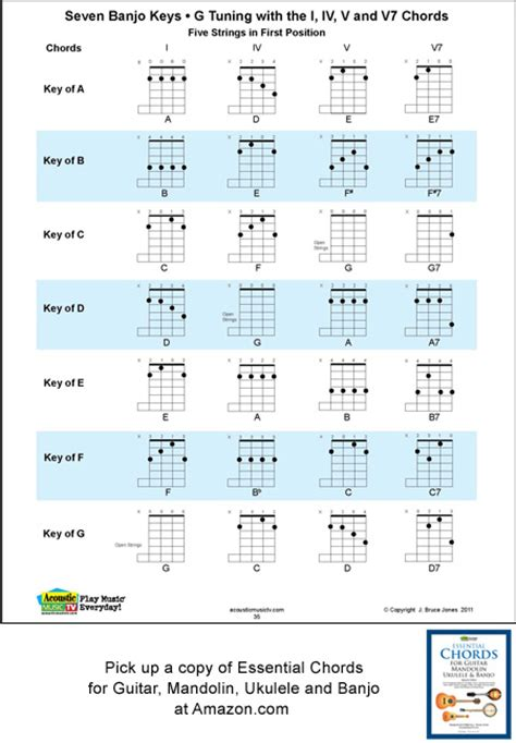 Guitar Chords For Open G Tuning