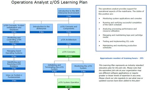 self design home learners network mainframe learning plans ibm zos programmers analysts
