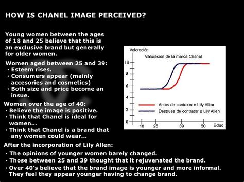 Allen Unlikely Choice Of Chanel by Market Research Branding Research Chanel Allen
