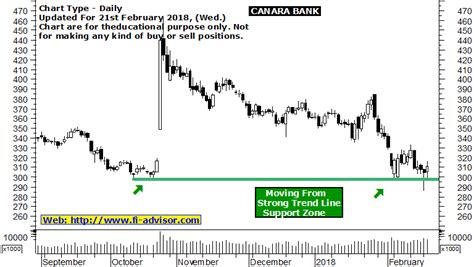 canara bank price canara bank price forecast with trend line support