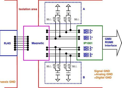 Esd Layout Guidelines | rj45 esd layout guidelines 360文档中心