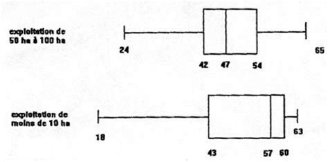 diagramme en boite en ligne diagramme en boite forum math 233 matiques premi 232 re