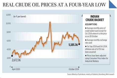 oil prices new low real crude oil prices at a 4 year low livemint