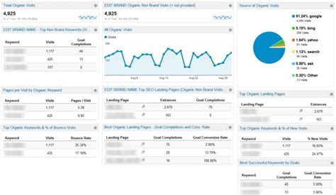 analytics template 6 analytics custom dashboards to save you time