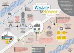 Water Systems Infographic Municipal Water Sewer Systems Dakotafire