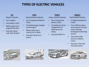 Electric Car Types Types Of Electric Vehicles In A Snapshot Synergy Files