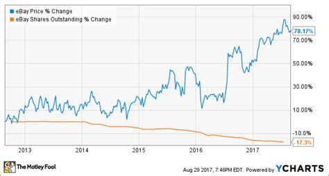 ebay stock price 3 reasons ebay inc stock could rise nasdaq com