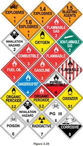 Dot Hazmat Background Check Kansas Hazmat Background Check Background Ideas