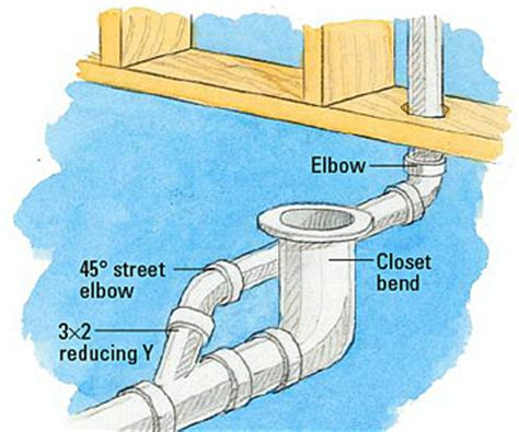 Toilet Drain If The Toilet Drain Does Not Connect Directly To A Vent