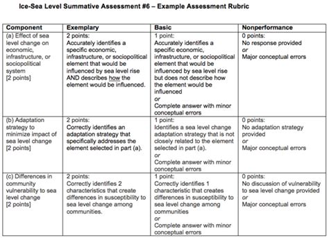 summative assessment template summative assessment 6 rubric image