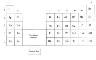 Getting to know your periodic table worksheet answer naturalize info