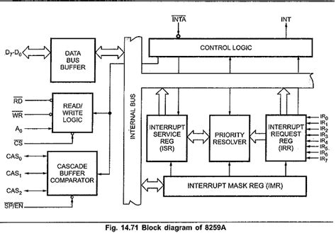 8288 bus controller block block diagram of 8259 programmable interrupt controller