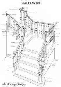 Curved Stair Parts by Piedmont Stairworks Curved And Straight Stair Manufacturer