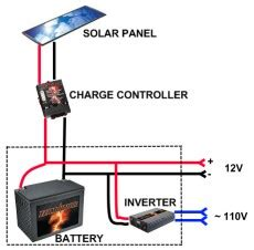 simple solar power systems desert wilderness community