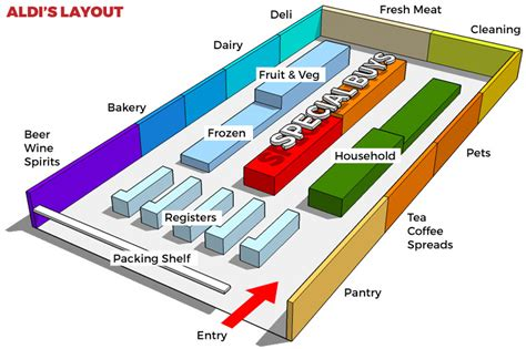 supermarket floor plan the secret behind the success of aldi s store layout the