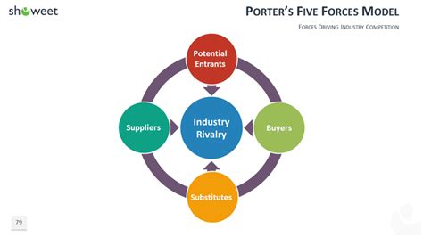 100 Powerpoint Business Model Templates Porters Five Forces Model Ppt