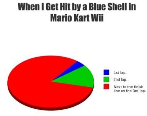 Mario Kart Blue Shell Meme - spiny shell know your meme