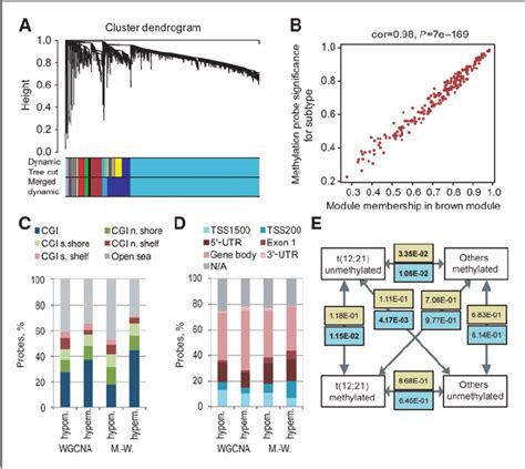 visitor pattern expression tree figure 2 dna methylation and expression patterns speci fi