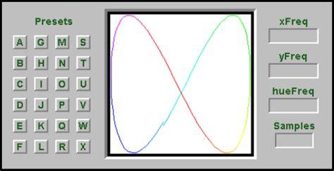 lissajous pattern lab report what is a lissajous pattern