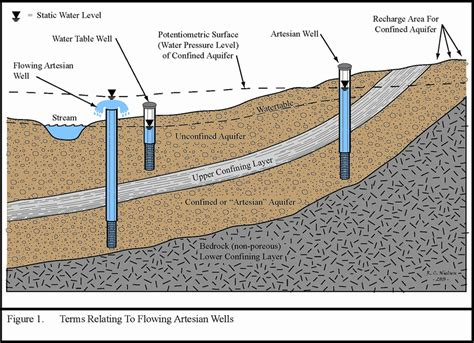 artesian well diagram artesian by jalen oxendine publish with glogster