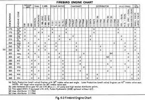 Pontiac Engine Block Codes Firebird Engine Codes