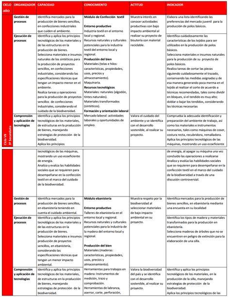 matriz de competencia 2016 matriz de competencia y capacidades secundaria educacion