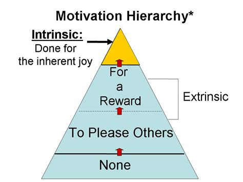 diagram of motivation how to see more motivated positive psychology news