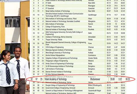 Tech Mba Ranking by Trident Academy Of Technology