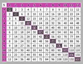100 multiplication chart new calendar template site