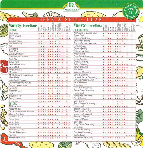 herbs chart herb and spice chart knowledge kitchen whatever