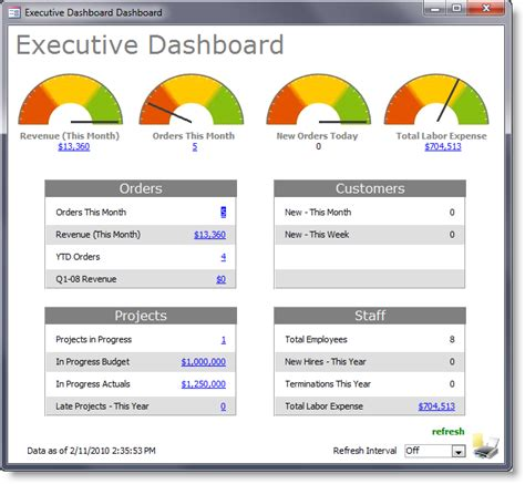 Excel Dashboard Templates Reports And Business Management Autos Weblog Executive Dashboard Template Excel